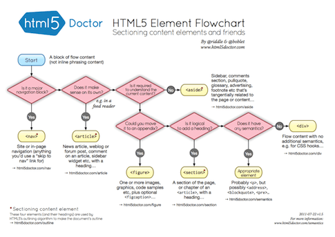 flowchart of HTML5 sectioning elements
