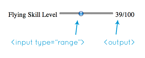 Output example using type=range